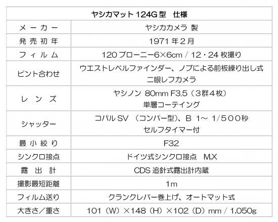 ヤシカマット124G 201509111