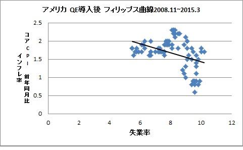 アベノミクス フィリップス曲線  アメリカ