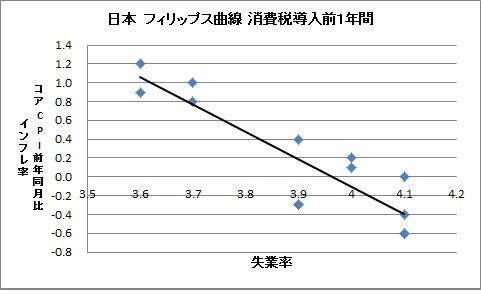 アベノミクス フィリップス曲線