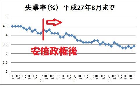 アベノミクス 失業率
