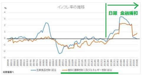 消費者物価指数 コア コアコア