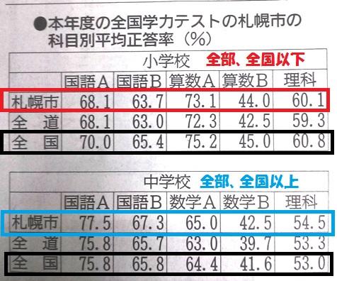 札幌市 全国学力調査