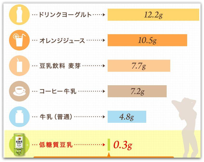 マルサンアイ 低糖質豆乳飲料と他ドリンクの糖質比較