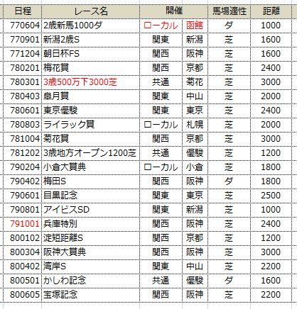 P討伐レース~9-24修正版