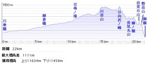 青梅線沿線の低山ハイク 高度グラフ