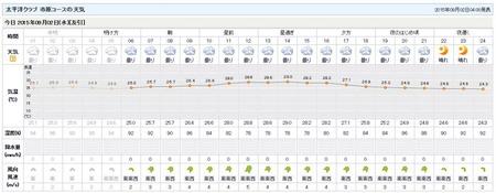 01太平洋クラブ天気