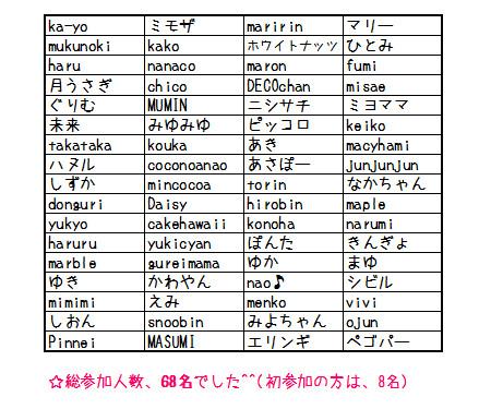 2015センイルメンバー一覧表
