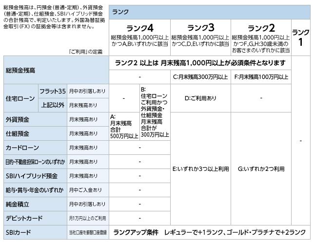 住信SBIネット銀行 スマートプログラム(仮称):ランクの判定条件