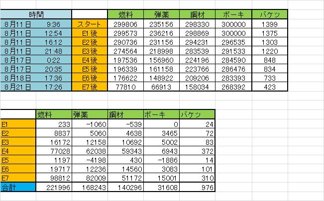 2015夏イベ資源