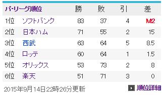 20150914パ・リーグ順位表