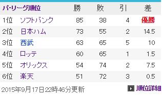 20150918パ・リーグ順位表
