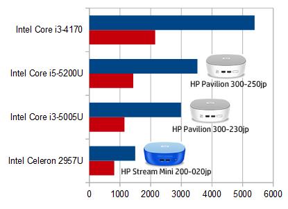 HP mini 300-200jp プロセッサー比較