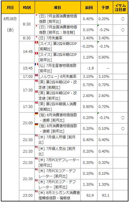 経済指標20150828