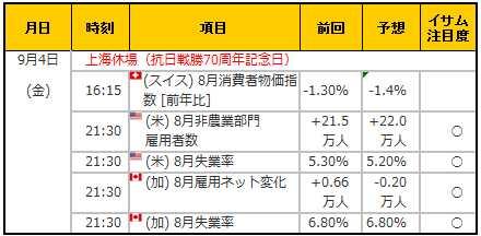 経済指標20150904