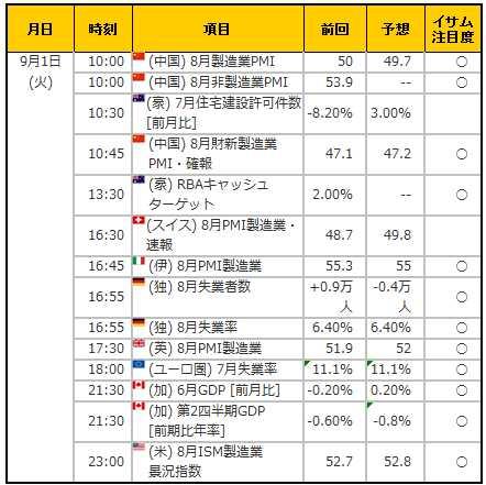 経済指標20150901