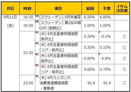 経済指標20150911