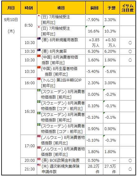 経済指標20150910