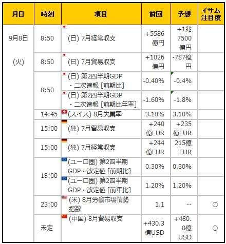 経済指標20150908