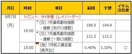 経済指標20150907