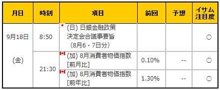 経済指標20150918