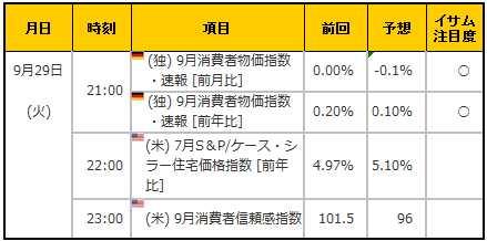経済指標20150929