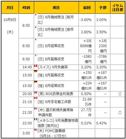 経済指標20151008