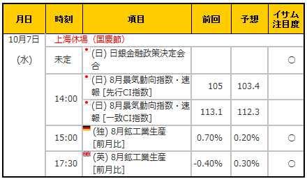 経済指標20151007