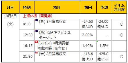 経済指標20151006