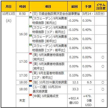 経済指標20151013