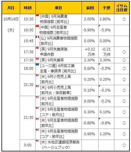 経済指標20151014