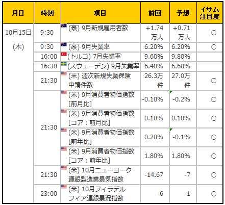 経済指標20151015