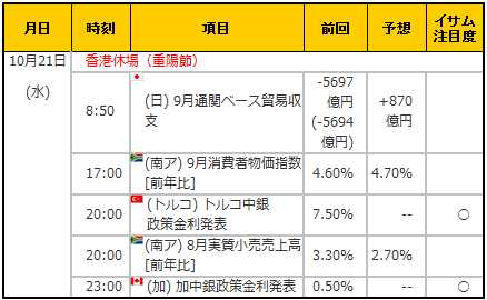 経済指標20151021