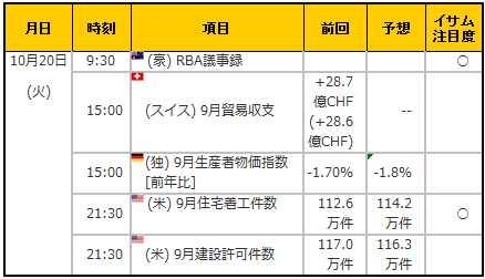 経済指標20151020
