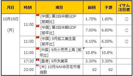 経済指標20151019