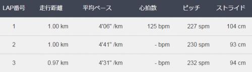 3kmラップ表20150923-_convert_20150923202837