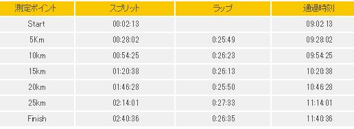 大阪30Kラップ表