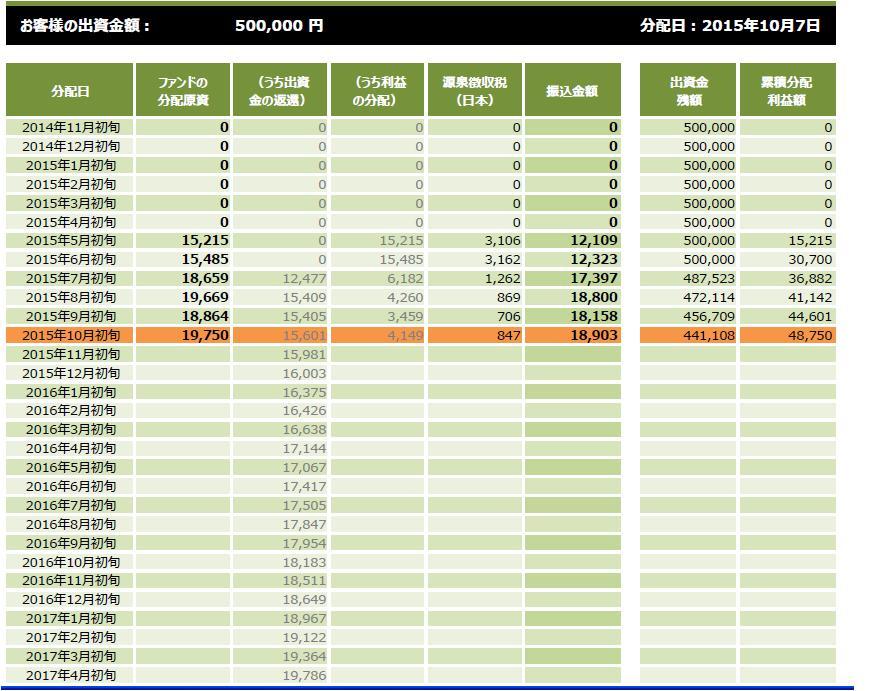 クラウドクレジット実績20151022