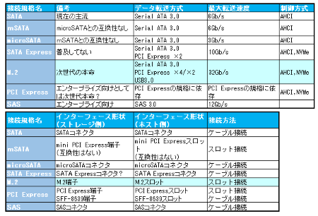 SSD接続規格一覧
