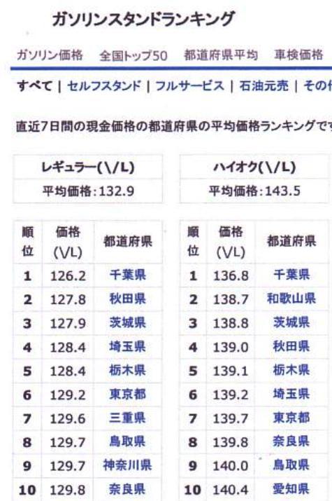 ガソリンの価格ー②-4