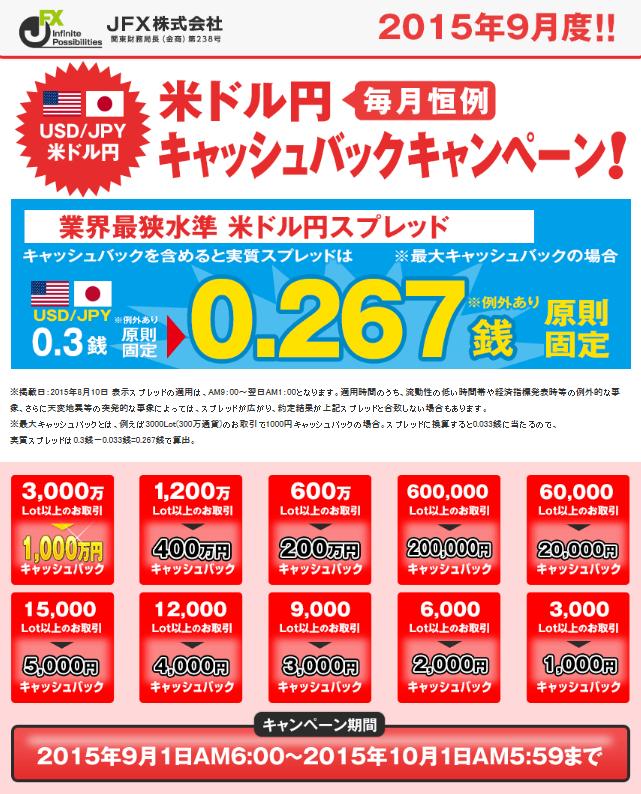 ドル円取引高キャッシュバックキャンペーン!