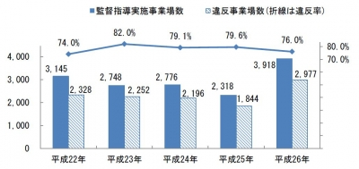 外国人実習生豆グラフ
