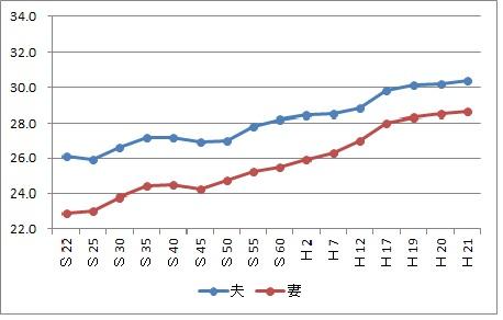 平均初婚年齢の推移