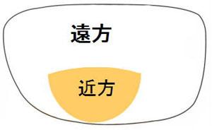 二重焦点イメージ
