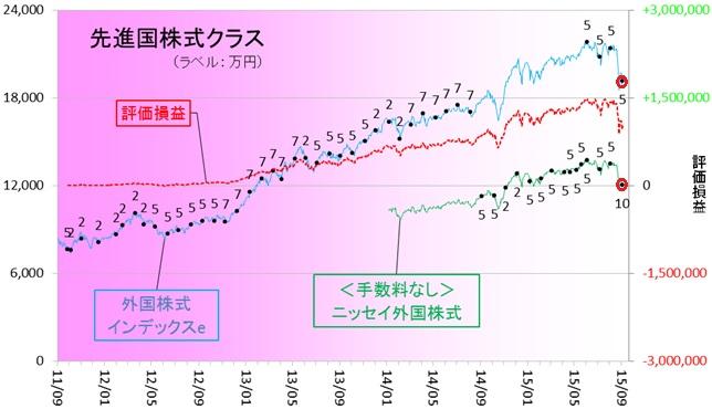 外国株式150902
