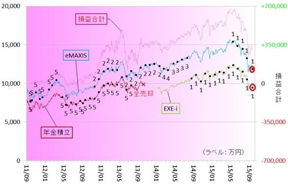 新興国株式150901