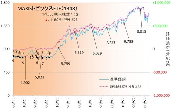 国内株式151002