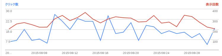 2015/09/03の検索数推移グラフ
