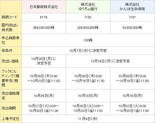 日本郵政IPO