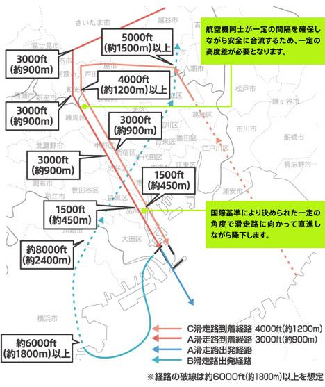 家から飛行機が見られる?羽田空港の都心上空新ルート計画は都内をスカイツリーより低く飛ぶのです。