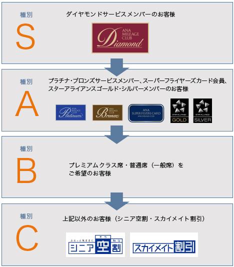 ANAは空港での空席待ちに最上位の「種別S」を設定!最上位会員「ダイヤモンド」の優遇強化です。